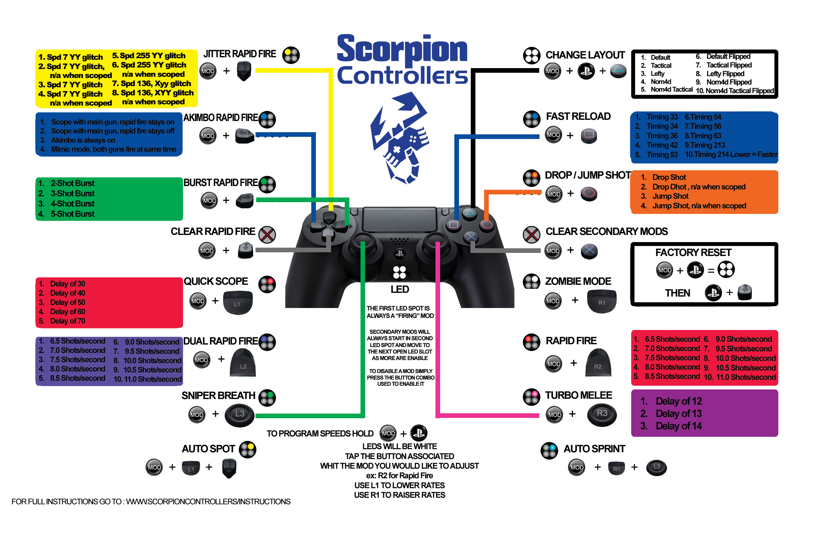 Ps3 Controller Wiring Diagram Free For You Xbox Wired Diagrams Modded Library Rh 50 Skriptoase De Wireless Sony Nonegame